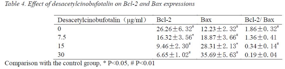 biomedres-desacetylcinobufotalin-Bax-expressions