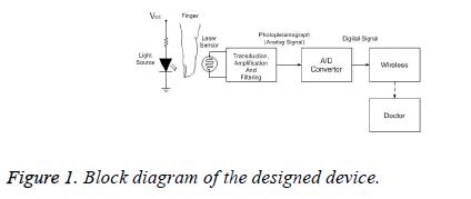 biomedres-designed-device