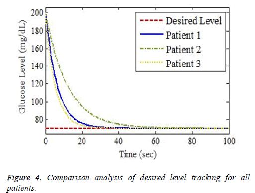 biomedres-desired-level