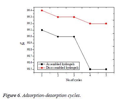 biomedres-desorption-cycles