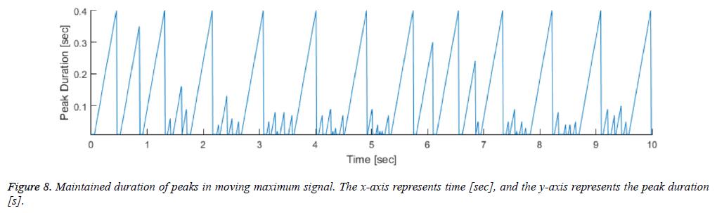 biomedres-deviation-peak-duration