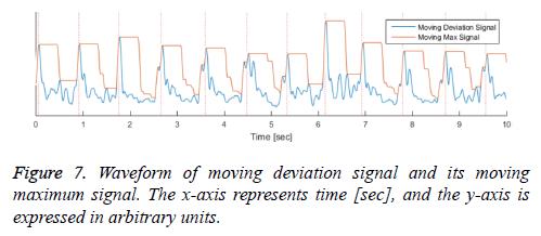 biomedres-deviation-signal-waveforms