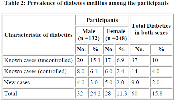 biomedres-diabetes-mellitus