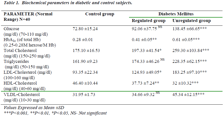 biomedres-diabetic-control-subjects