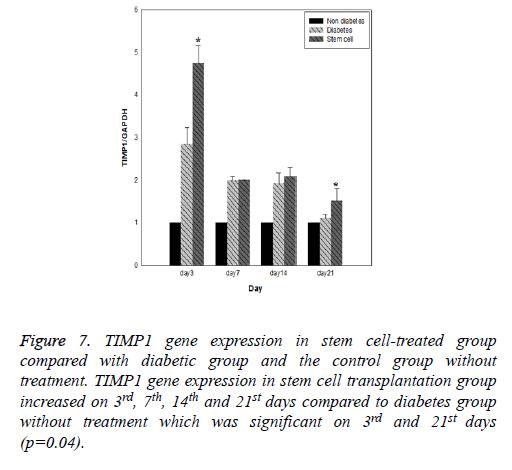 biomedres-diabetic-gene-expression