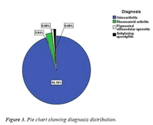 biomedres-diagnosis-distribution