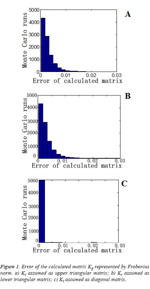 biomedres-diagonal-matrix