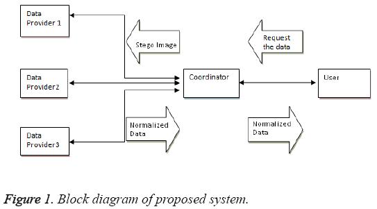 biomedres-diagram-proposed-system