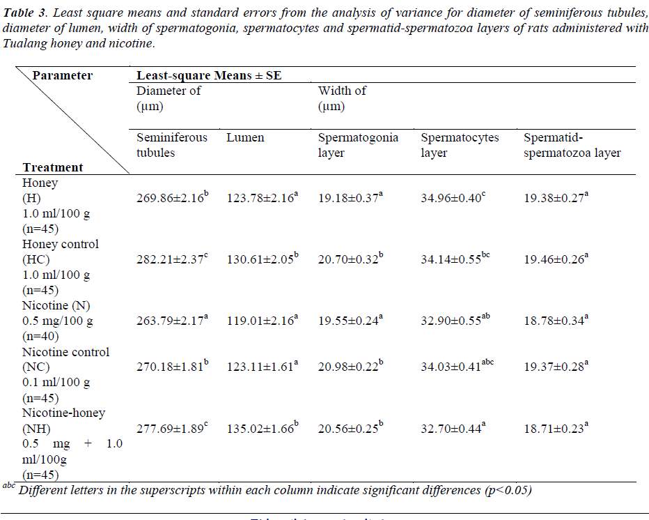 biomedres-diameter-lumen-spermatogonia