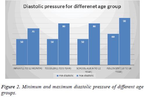 biomedres-diastolic-pressure