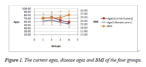 biomedres-disease-ages