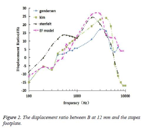 biomedres-displacement-ratio