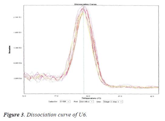 biomedres-dissociation-curve