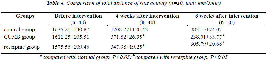 biomedres-distance-rats-activity