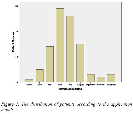 biomedres-distribution-patients