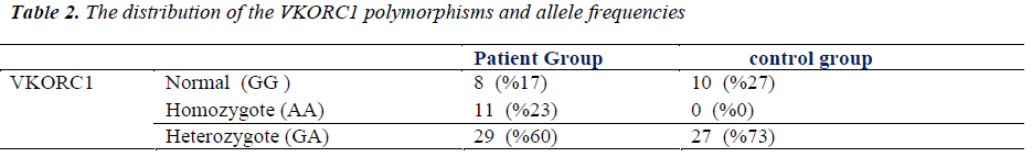 biomedres-distribution-polymorphisms-allele-frequencies
