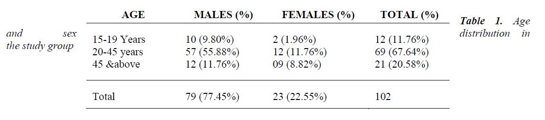 biomedres-distribution-study-group