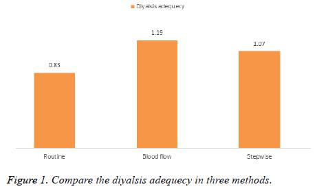 biomedres-diyalsis-adequecy