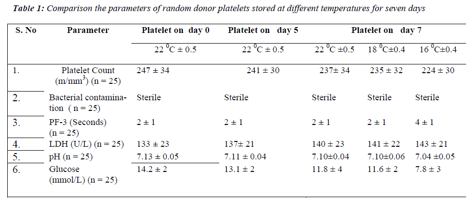 biomedres-donor-platelets