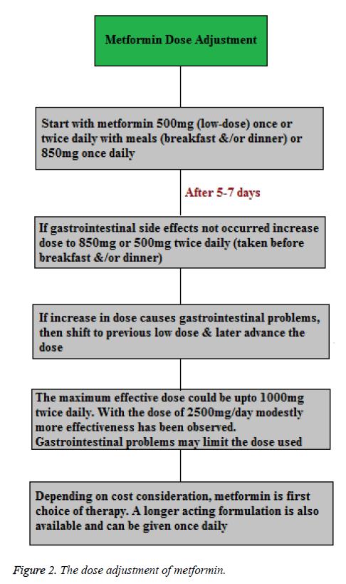 biomedres-dose-adjustment