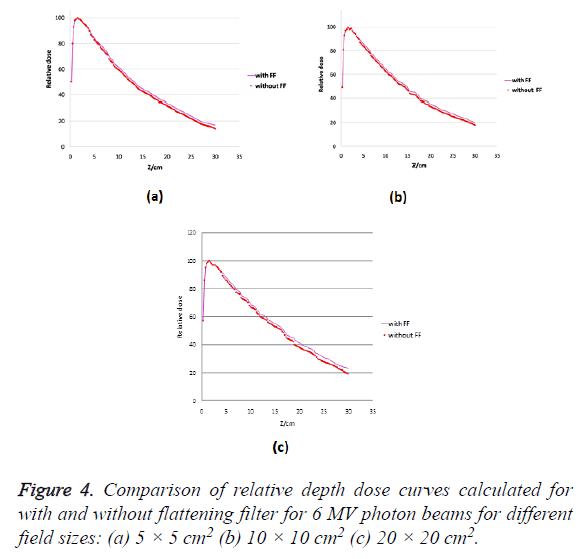 biomedres-dose-curves
