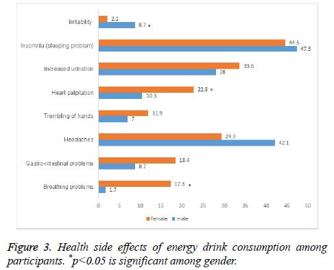 biomedres-drink-consumption