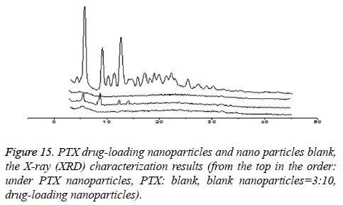 biomedres-drug-loading