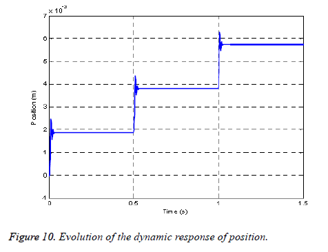 biomedres-dynamic-response