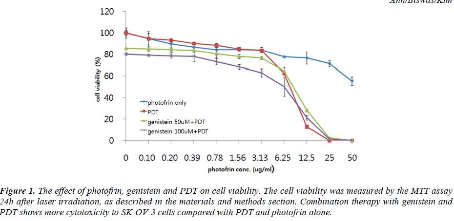 biomedres-effect-photofrin-genistein