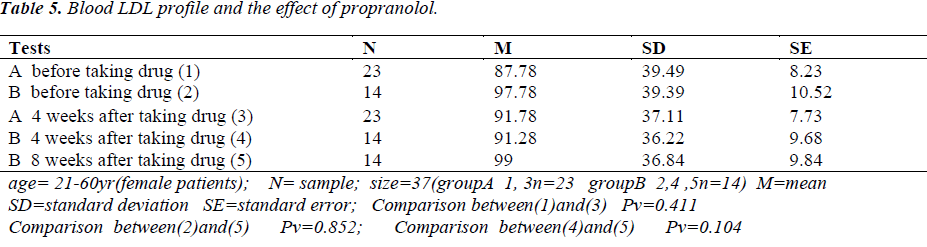 biomedres-effect-propranolol