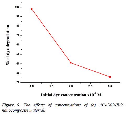 biomedres-effects-nanocomposite