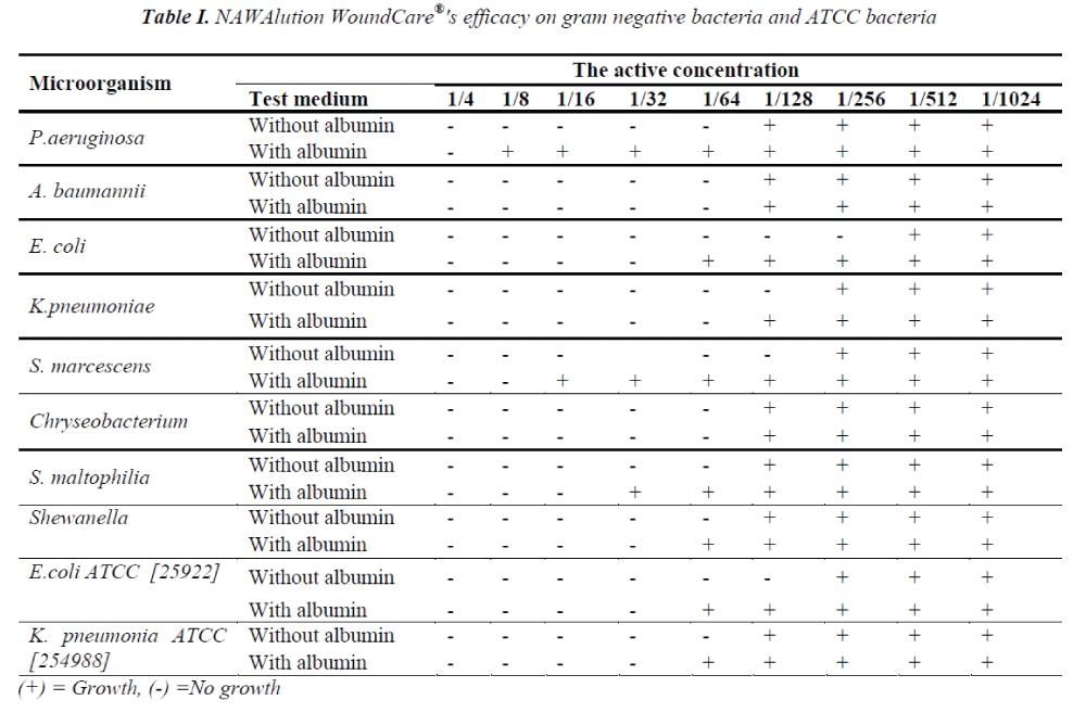biomedres-efficacy-gram-negative