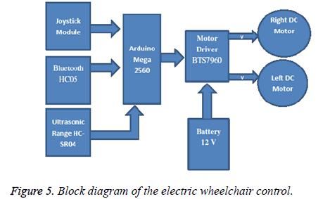 biomedres-electric-wheelchair-joystick