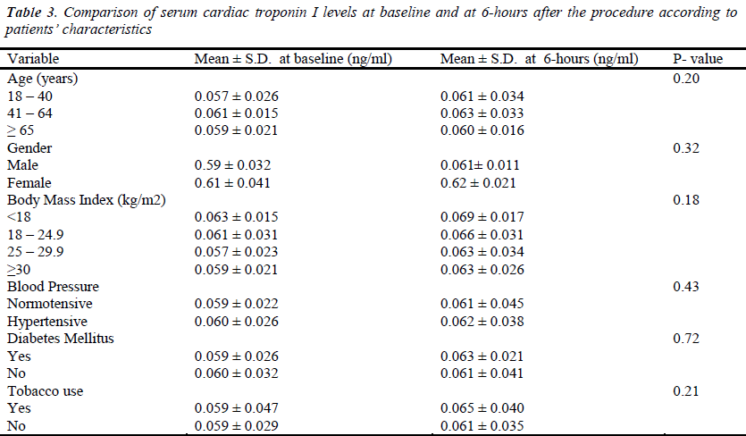 Analysis of troponin i to determine myocardial injury for Table 6 hours