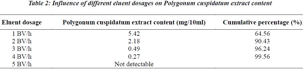 biomedres-eluent-dosages