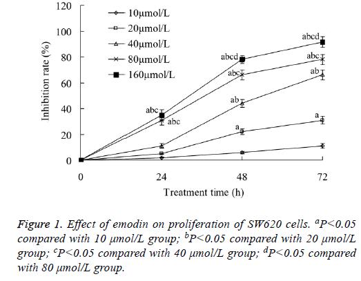 biomedres-emodin-proliferation