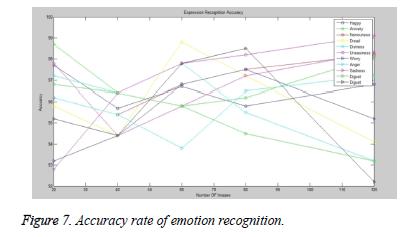 biomedres-emotion