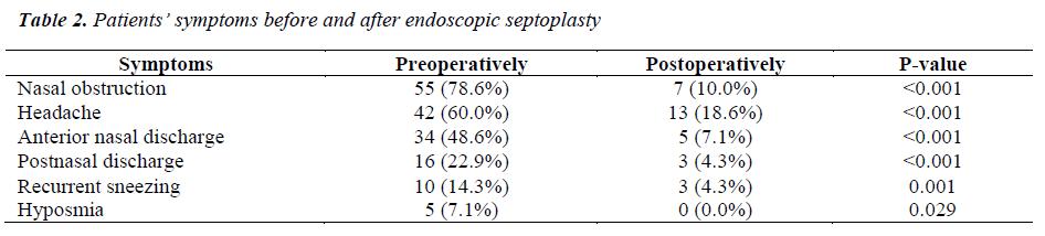 biomedres-endoscopic-septoplasty