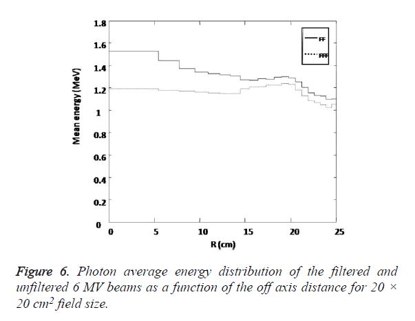 biomedres-energy-distribution