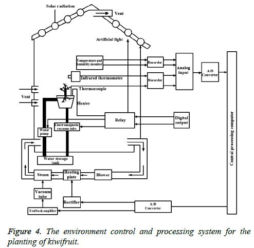 biomedres-environment-control