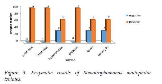 biomedres-enzymatic