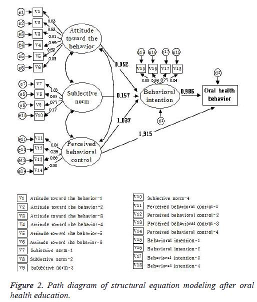 biomedres-equation-modeling