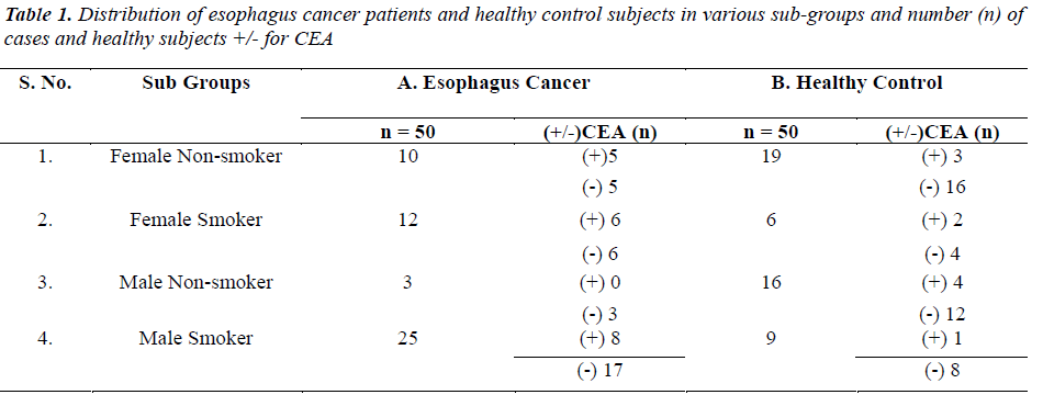 biomedres-esophagus-cancer-patients