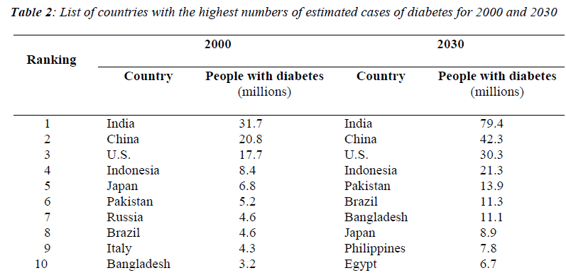 biomedres-estimated-cases-diabetes