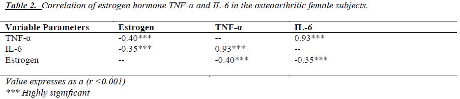 biomedres-estrogen-hormone-osteoarthritic