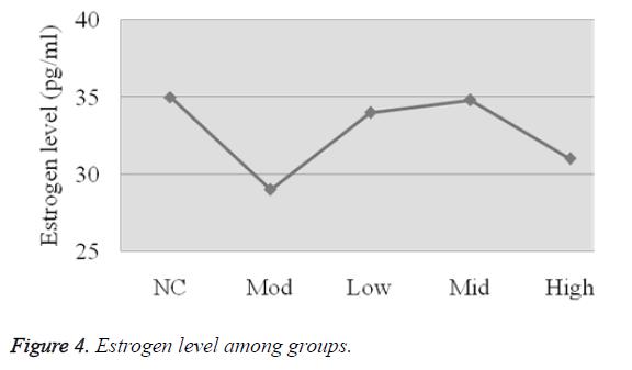 biomedres-estrogen-level