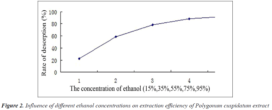 biomedres-ethanol-concentrations