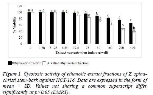 biomedres-ethanolic-fractions-form