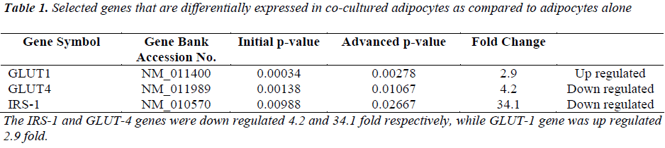 biomedres-expressed-co-cultured