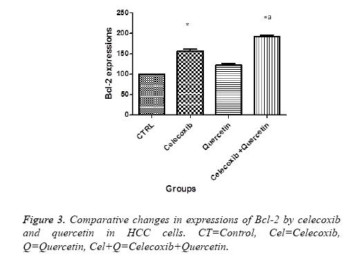 biomedres-expressional-quercetin